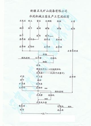 水泥机械立窖生产工艺流程图
